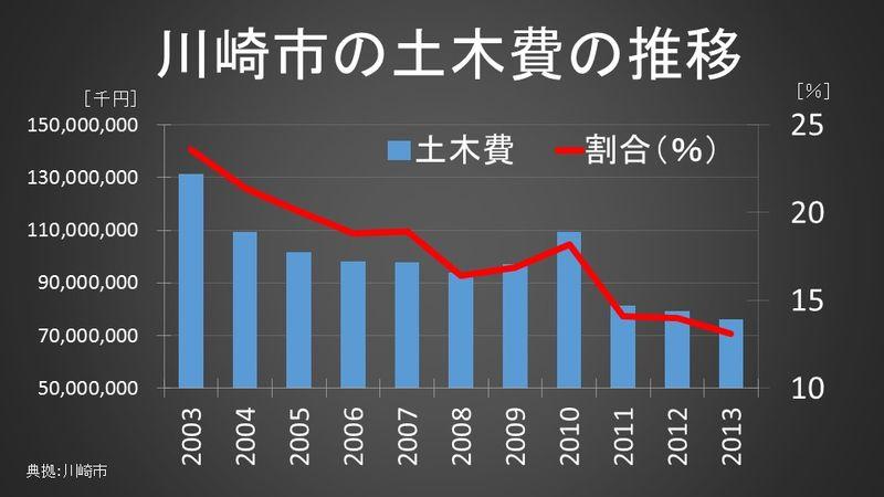 川崎市の土木費の推移