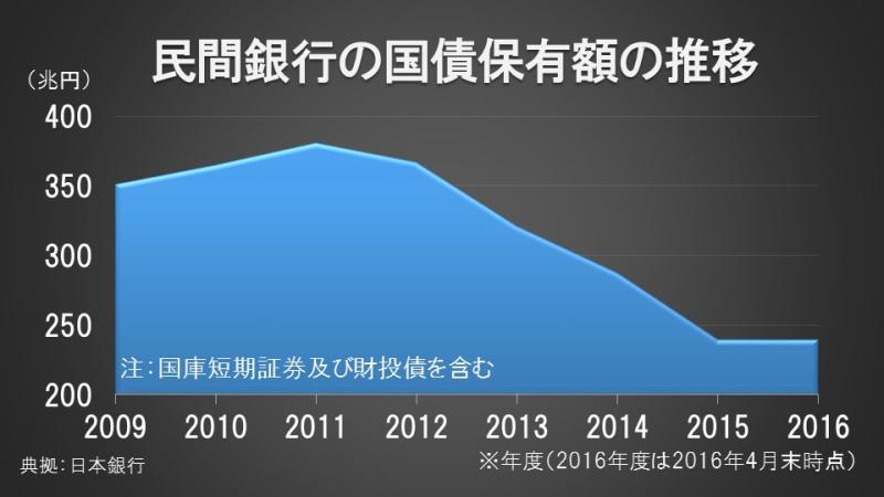 民間銀行の国債保有額の推移