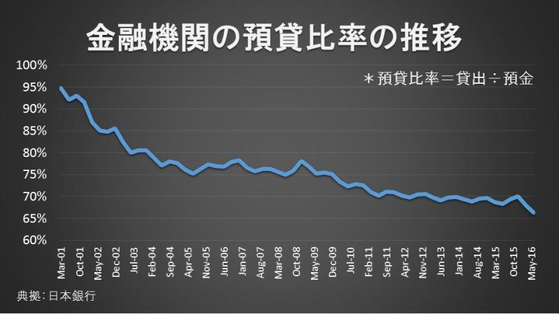 金融機関の預貸比率の推移