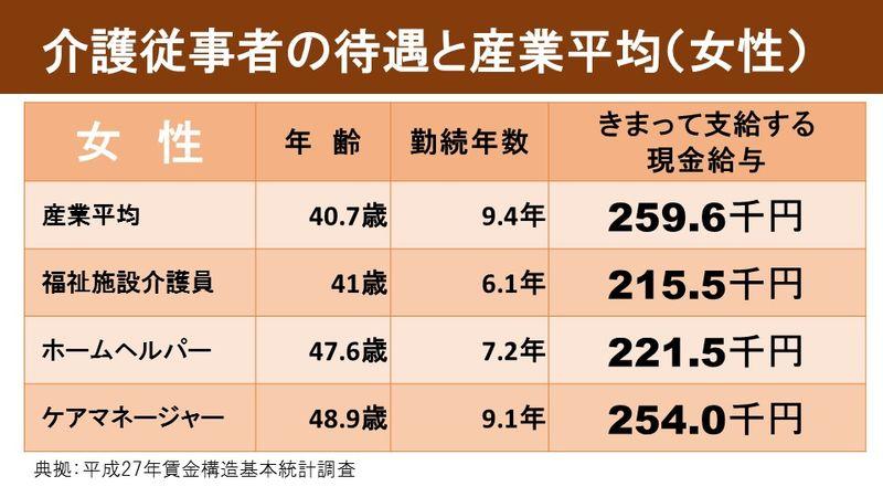 介護従事者の待遇と産業平均(女性)