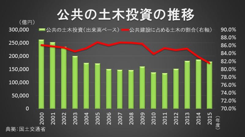 公共の土木投資の推移