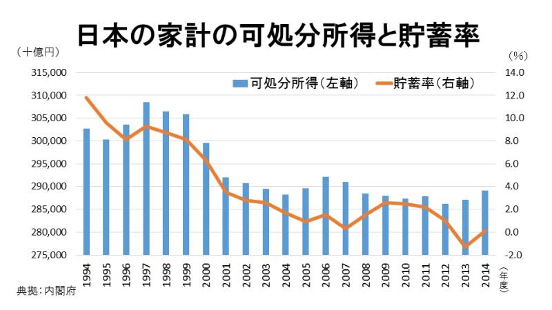 日本の家計の可処分所得と貯蓄率