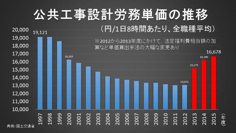 公共工事設計労務単価の推移
