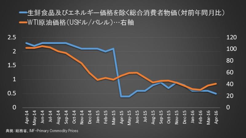 コアコアCPIと原油価格
