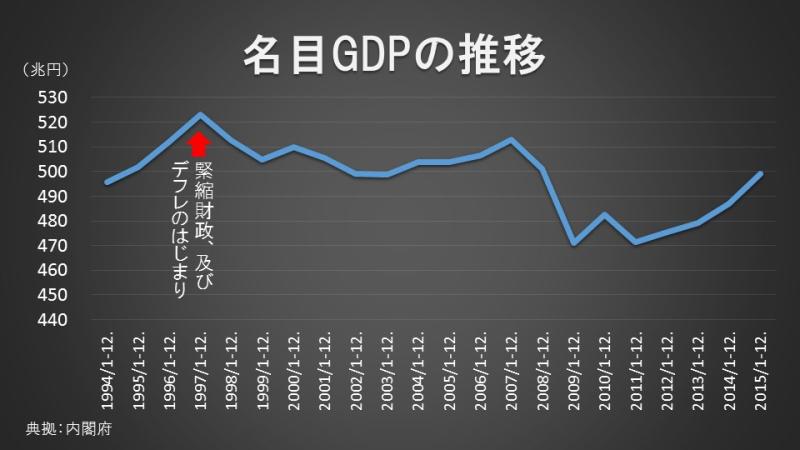 名目GDPの推移