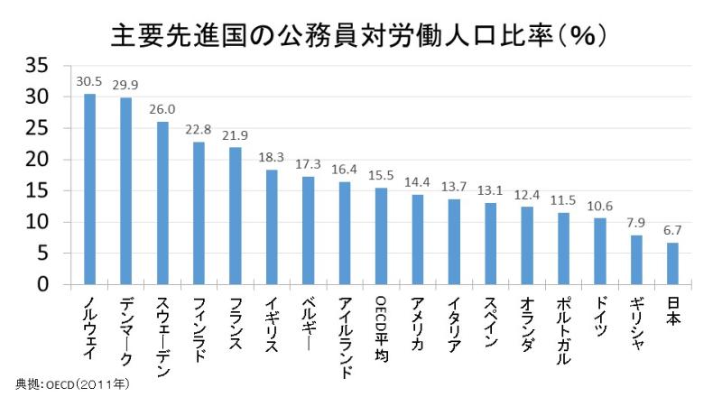 主要先進国の公務員対労働人口比率(%)