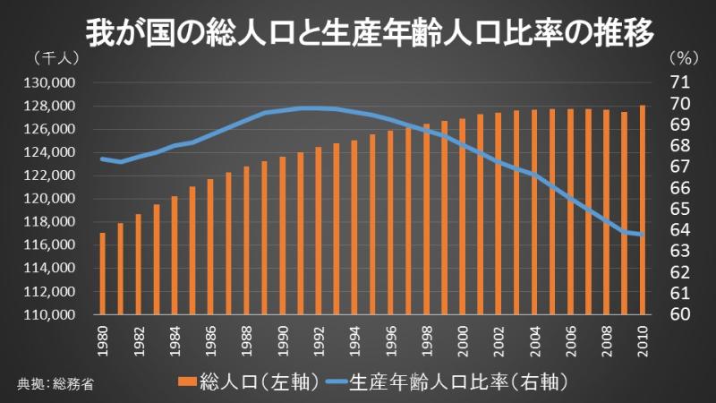 我が国の総人口と生産年齢人口比率の推移