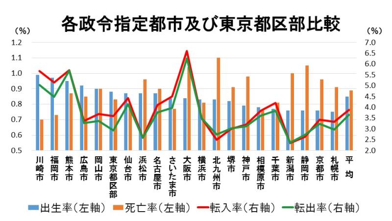 各政令指定都市及び東京都区部比較