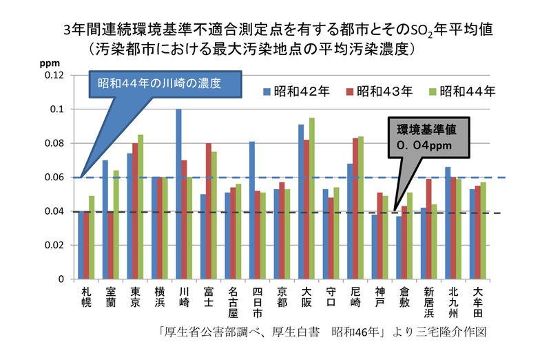SO2汚染都市別比較