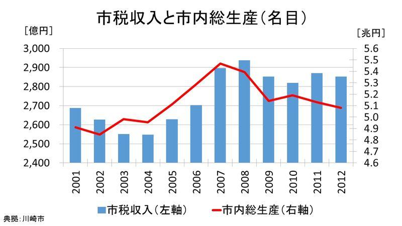 市税収入とGDP
