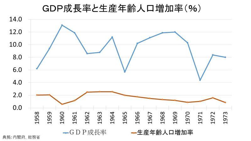 経済成長率と生産年齢人口の推移