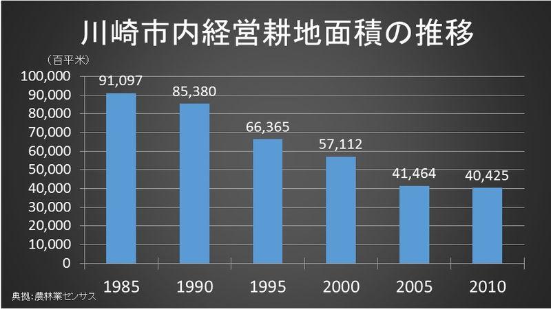 川崎市内の経営耕地面積
