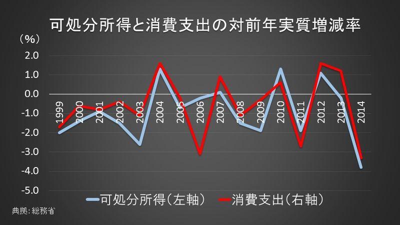 可処分所得と消費支出の推移