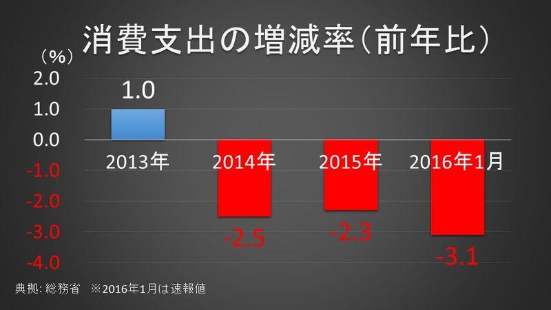 消費支出の増減率