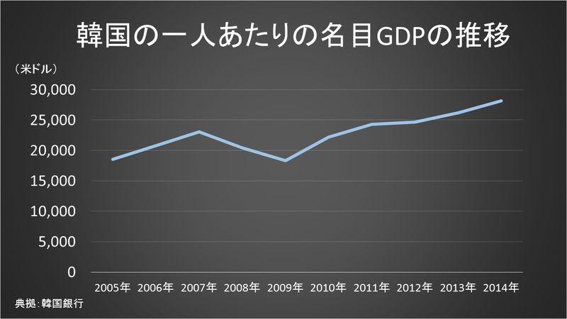 韓国の一人当たりのGDP推移