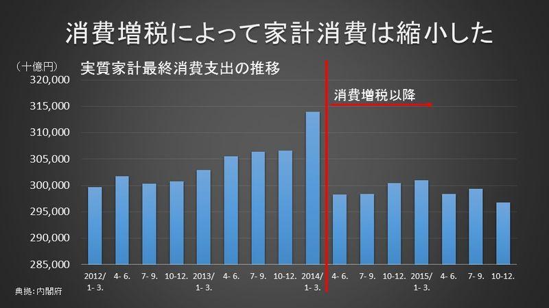 消費増税により縮小した家計消費