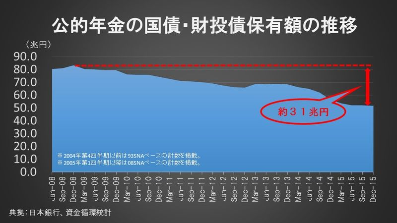 公的年金の国債・財投債保有額の推移