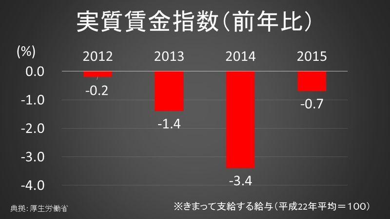 実質賃金指数(前年比)