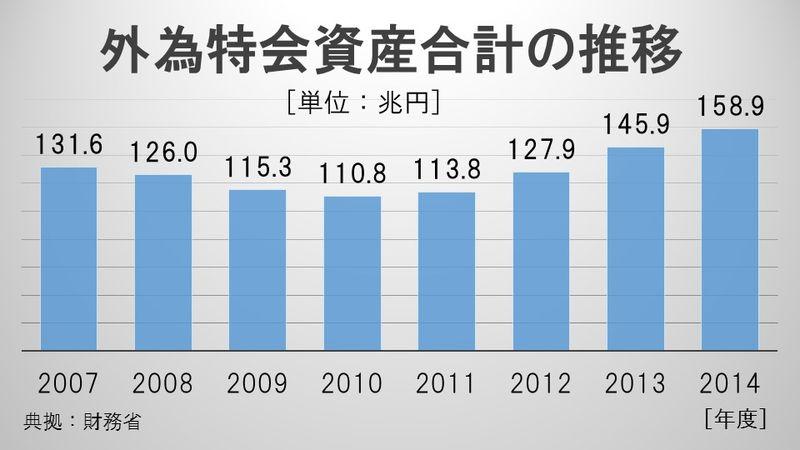外為特会資産合計の推移