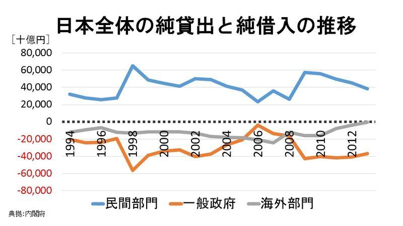 日本全体の純貸出と純借入の推移