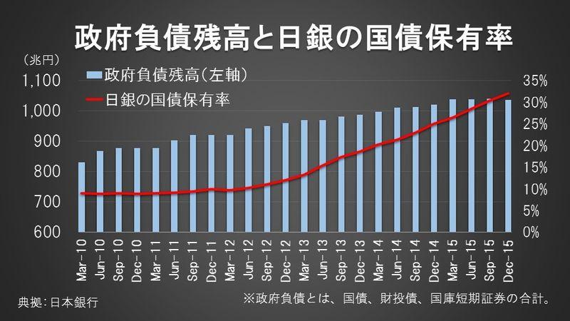 政府負債残高と日銀の国債保有率
