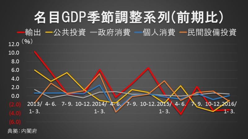 名目GDP季節調整系列(前期比)