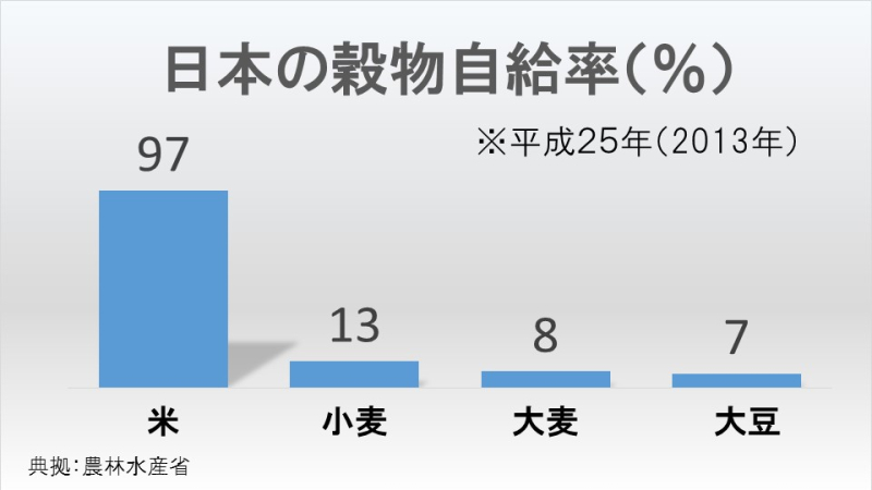 日本の穀物自給率(%)