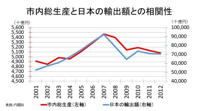 市内総生産と日本の輸出額との相関性
