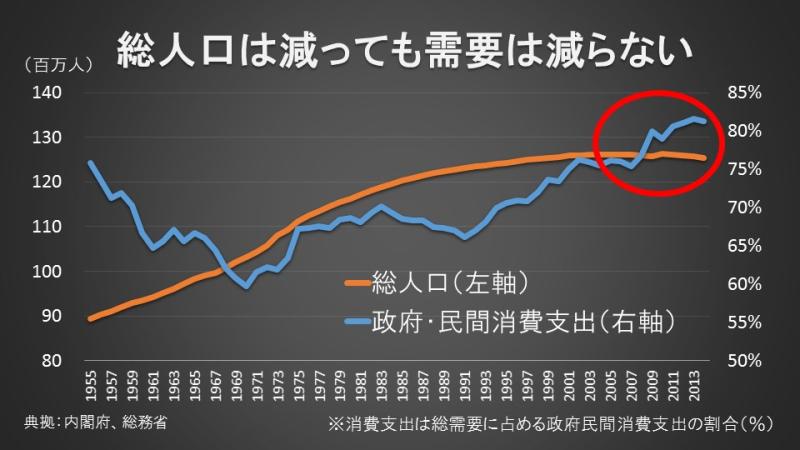 総人口は減っても需要は減らない