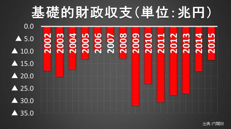 基礎的財政収支(単位:兆円)