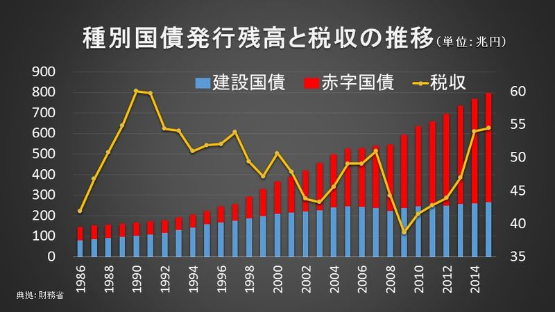 種別国債発行残高と税収の推移(単位:兆円)