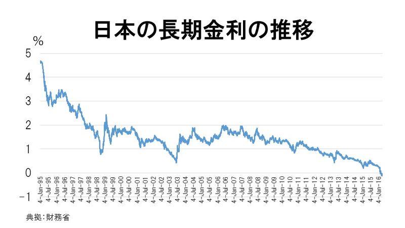 日本の長期金利の推移
