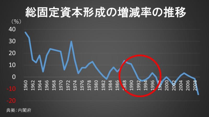 総固定資本形成の増減率の推移