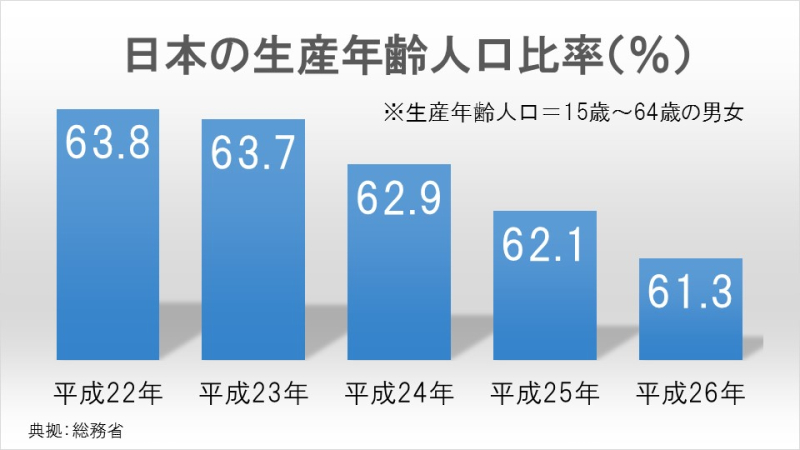 日本の生産年齢人口比率(%)
