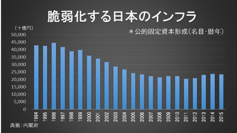 脆弱化する日本のインフラ