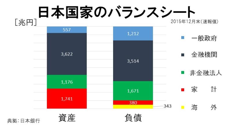 日本国家のバランスシート