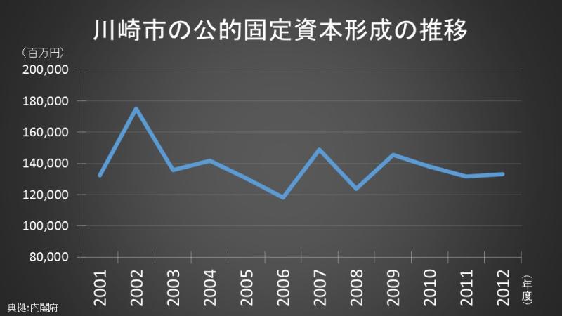 川崎市の公的固定資本形成の推移