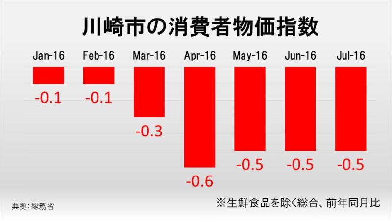 川崎市の消費者物価指数