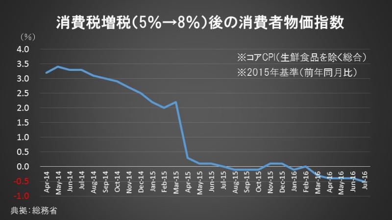 消費税増税(5%→8%)後の消費者物価指数