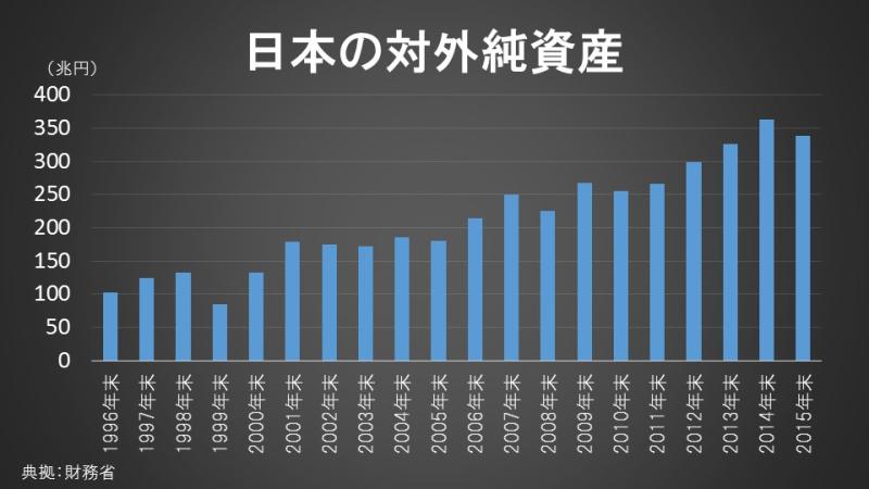 日本の対外純資産