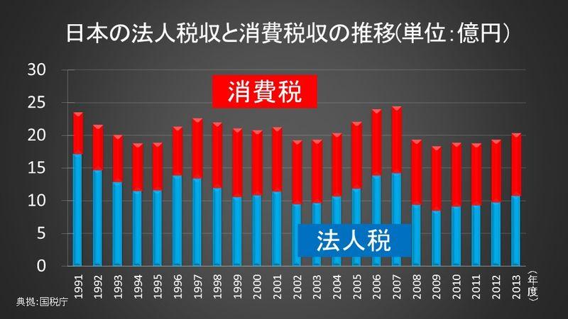 日本の法人税収と消費税収の推移(単位:億円)