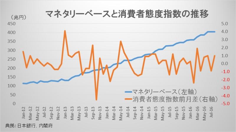 マネタリーベースと消費者態度指数の推移